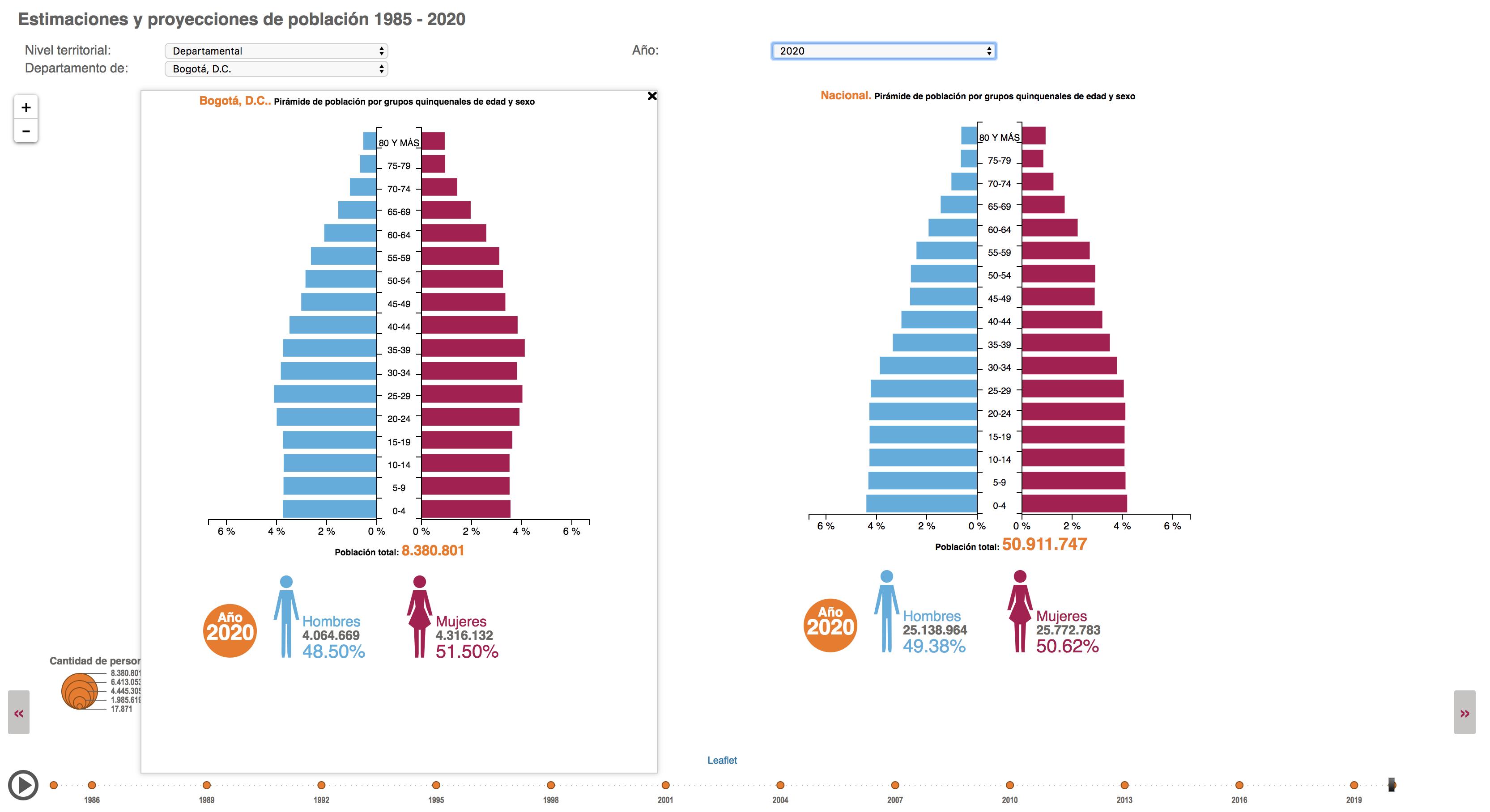 proyección del crecimiento de la población