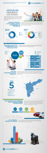 Infografia Así buscan inmuebles los paisas