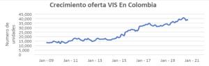 oferta VIS Colombia